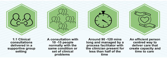 group consultations diagram